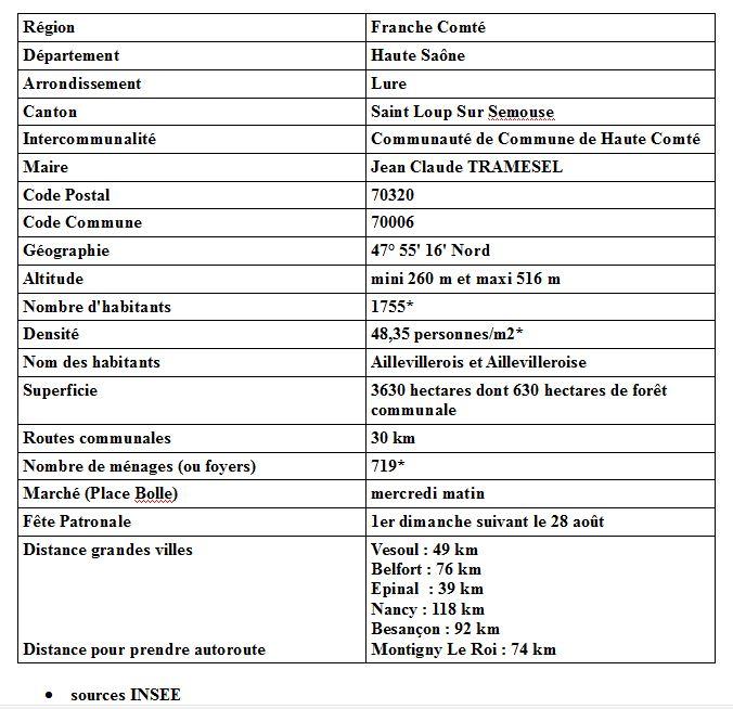 fiche-info